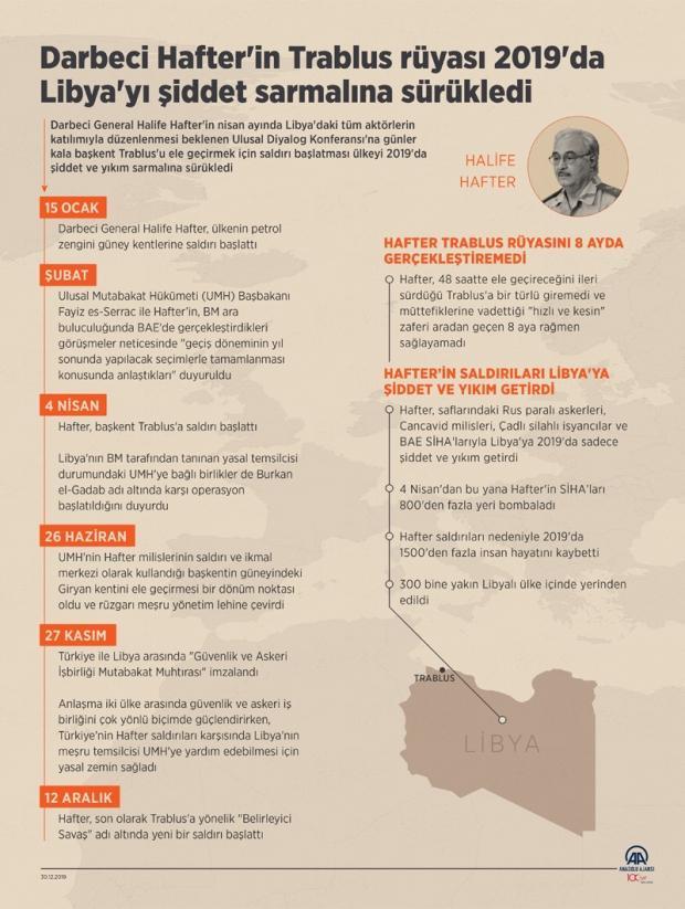 Son dakika | Libya'daki gelişmelerin özeti (AA)