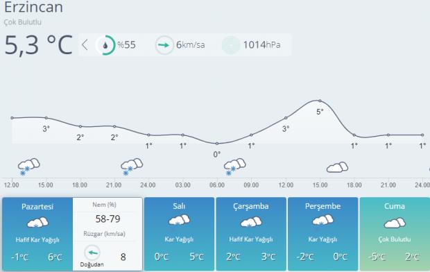 Erzincan'da 5 günlük hava durumu tahmini