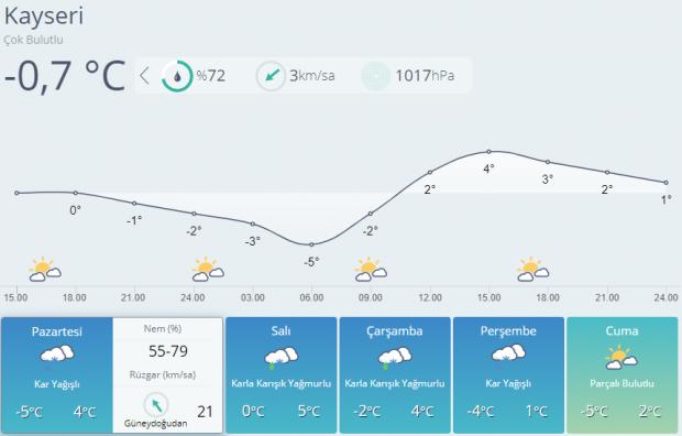 Son dakika : Kayseri 5 günlük hava durumu