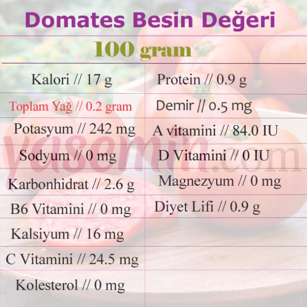 domates besin değeri