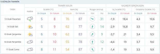 Trabzon 5 günlük hava tahmini (MGM)