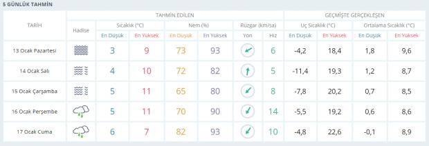 Son dakika | Bursa 5 günlük hava tahmini