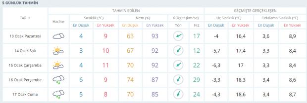 Son dakika | Ankara hava durumu