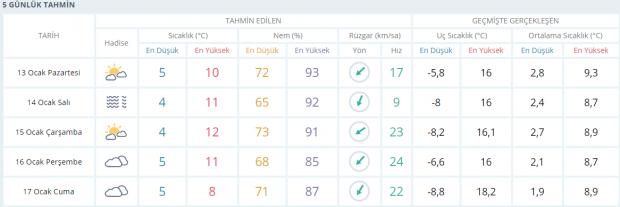 Çanakkale 5 günlük hava durumu tahmini