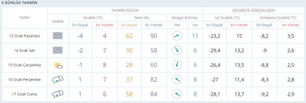 Son dakika | Kayseri'de perşembe gününden itibaren kar yağışı bekleniyor