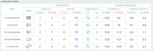 Son dakika | Eskişehir'de soğuk ve puslu bir hava etkili olacak