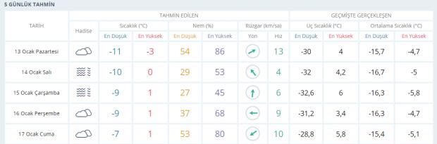 Son dakika | Erzurum hava durumu tahminleri