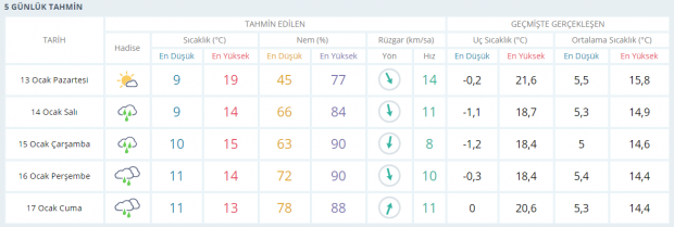 Son dakika: Antalya hava durumu
