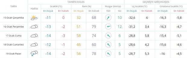 Son dakika - Erzurum hava durumu