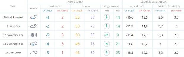 Son dakika - Ankara hava durumu - Ankara 5 günlük hava durumu