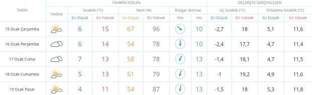 Son dakika - İzmir hava durumu