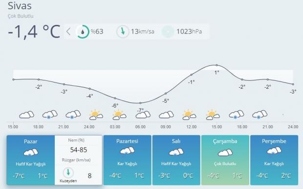 Son dakika | Sivas 5 günlük hava durumu tahmini
