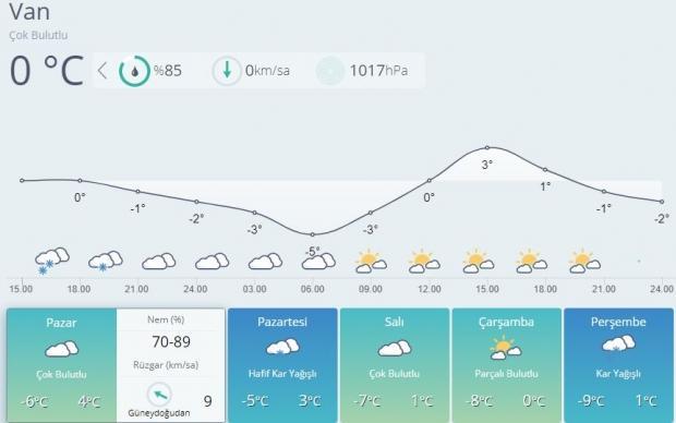 Son dakika | Van 5 günlük hava durumu tahmini