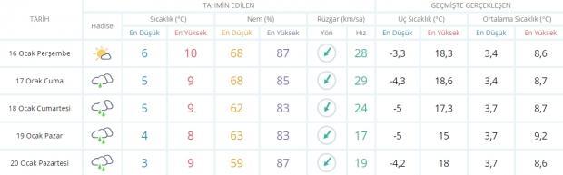 Son dakika - İstanbul hava durumu