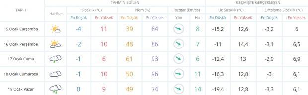 Son dakika - Diyarbakır hava durumu