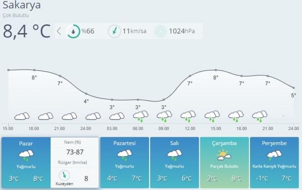 Son dakika | Sakarya 5 günlük hava durumu tahmini