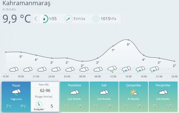 Son dakika | Kahramanmaraş 5 günlük hava durumu tahmini