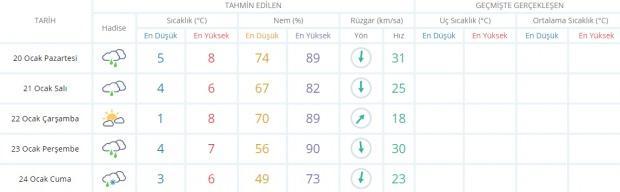Son dakika - İstanbul hava durumu - İstanbul 5 günlük hava durumu