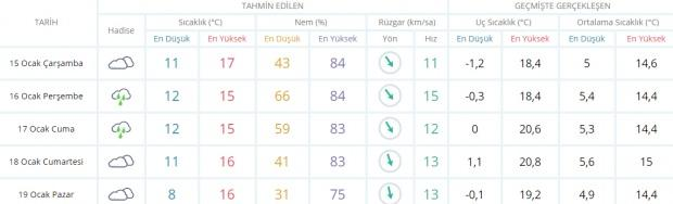 Son dakika - Antalya hava durumu