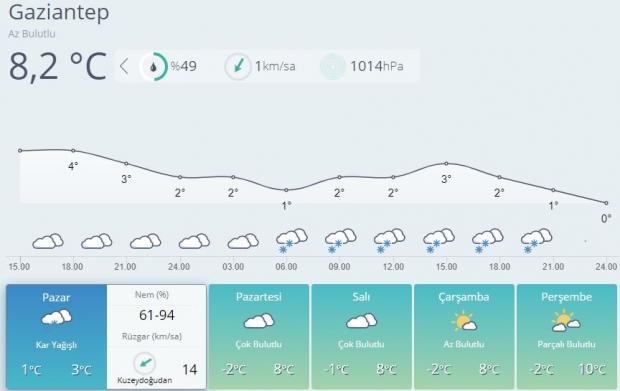 Son dakika | Gaziantep 5 günlük hava durumu tahmini