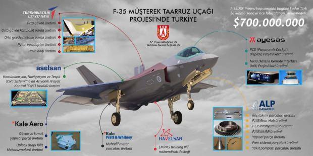 F-352in Türkiye'de üretilen parçaları
