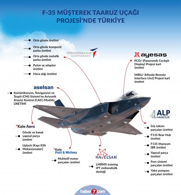 Türkiye F-35 savaş uçağının hangi parçalarını üretiyor?