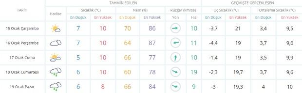 Son dakika - Trabzon hava durumu