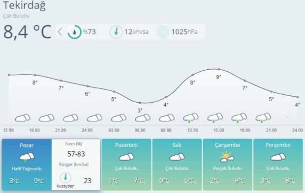 Son dakika | Tekirdağ 5 günlük hava durumu tahmini