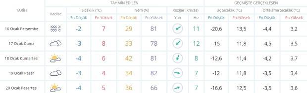 Son dakika - Ankara hava durumu