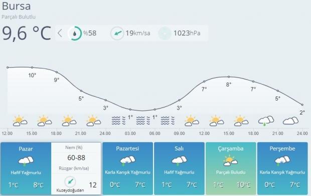 Son dakika | Bursa'da yeni haftayla birlikte kar yağışının etkili olması bekleniyor.