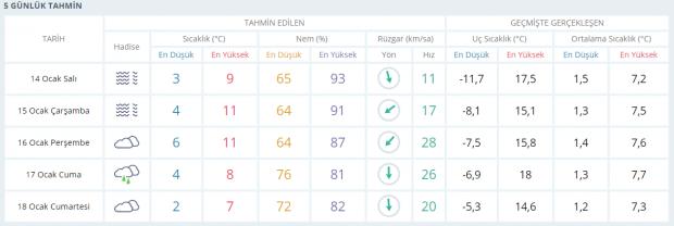 Son dakika | Tekirdağ'da soğuk hava etkili oluyor