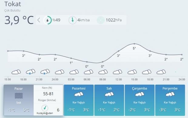 Son dakika | Tokat 5 günlük hava durumu tahmini