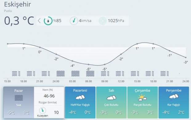 Son dakika | Eskişehir 5 günlük hava durumu tahminleri