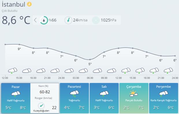 Son dakika haberi | İstanbul 5 günlük hava durumu tahmini