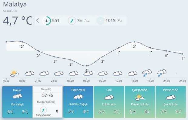 Son dakika | Malatya hava durumu tahminleri (MGM)