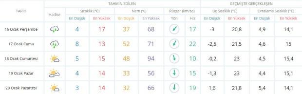 Son dakika - Adana hava durumu