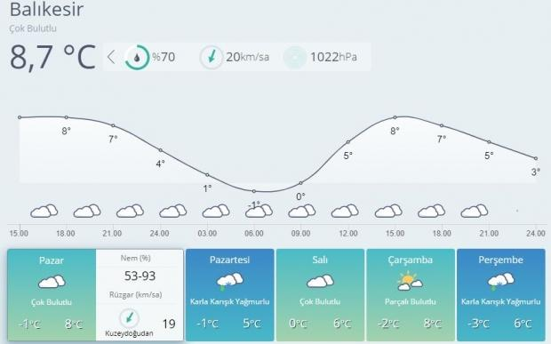 Son dakika | Balıkesir'de soğuk ve kar yağışlı bir hava yeni haftada etkili olacak