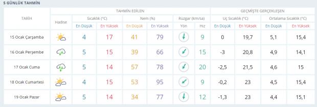 Son dakika | Adana 5 günlük hava durumu tahmini