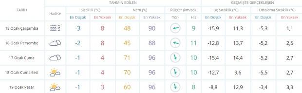 Son dakika - Eskişehir hava durumu