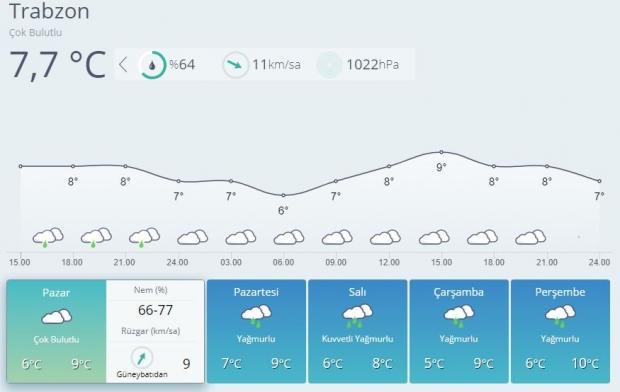 Son dakika | Trabzon 5 günlük hava durumu tahmini