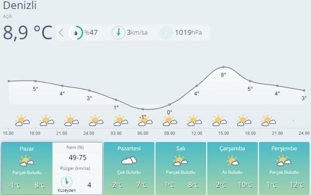 Son dakika | Denizli 5 günlük hava durumu tahmini