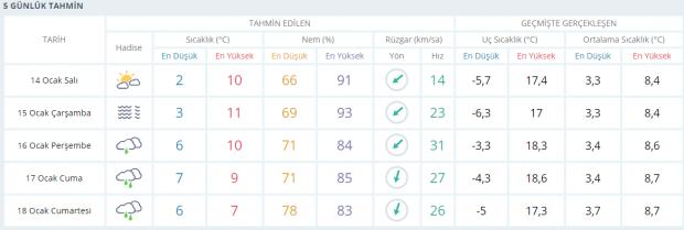 Son dakika | İstanbul 5 günlük hava durumu tahminleri