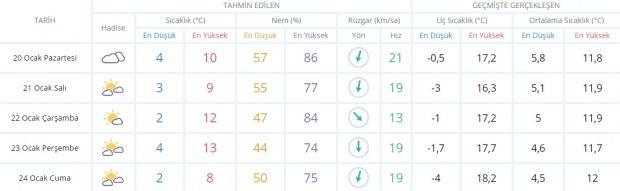 Son dakika - İzmir hava durumu - İzmir 5 günlük hava durumu