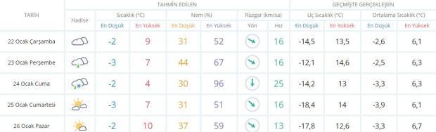 Son dakika - Diyarbakır hava durumu - Diyarbakır'da hava nasıl olacak? Güncel hava durumu