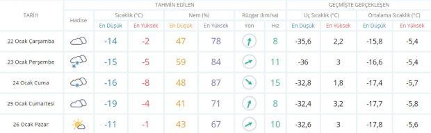 Son dakika - Erzurum hava durumu - Erzurum'da hava nasıl olacak? Güncel hava durumu