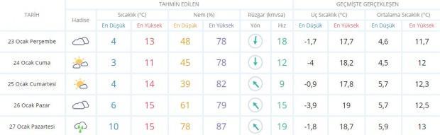 Son dakika - İzmir hava durumu - Güncel hava durumu