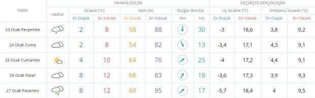 Son dakika - İstanbul hava durumu - Güncel hava durumu