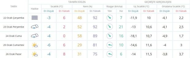 Son dakika - Eskişehir hava durumu - Eskişehir'de hava nasıl olacak? Güncel hava durumu