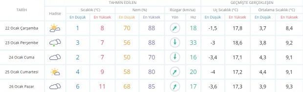 Son dakika - İstanbul hava durumu - İstanbul'da hava nasıl olacak? Güncel hava durumu