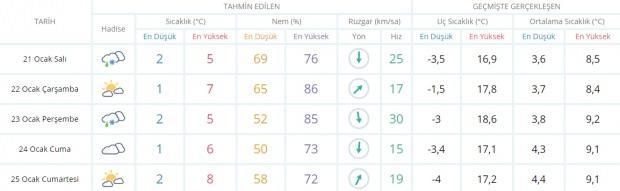 Son dakika - İstanbul hava durumu - İstanbul 5 günlük hava durumu - İstanbul 21 Ocak Salı hava durumu